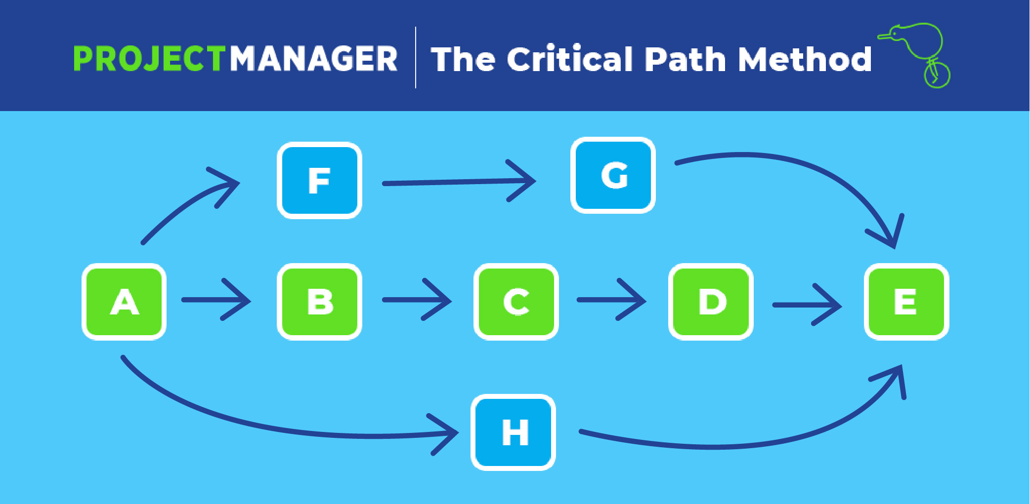 Critical Path Method The Ultimate Guide To Cpm