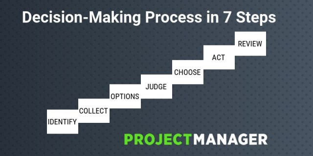 what is the decision making process