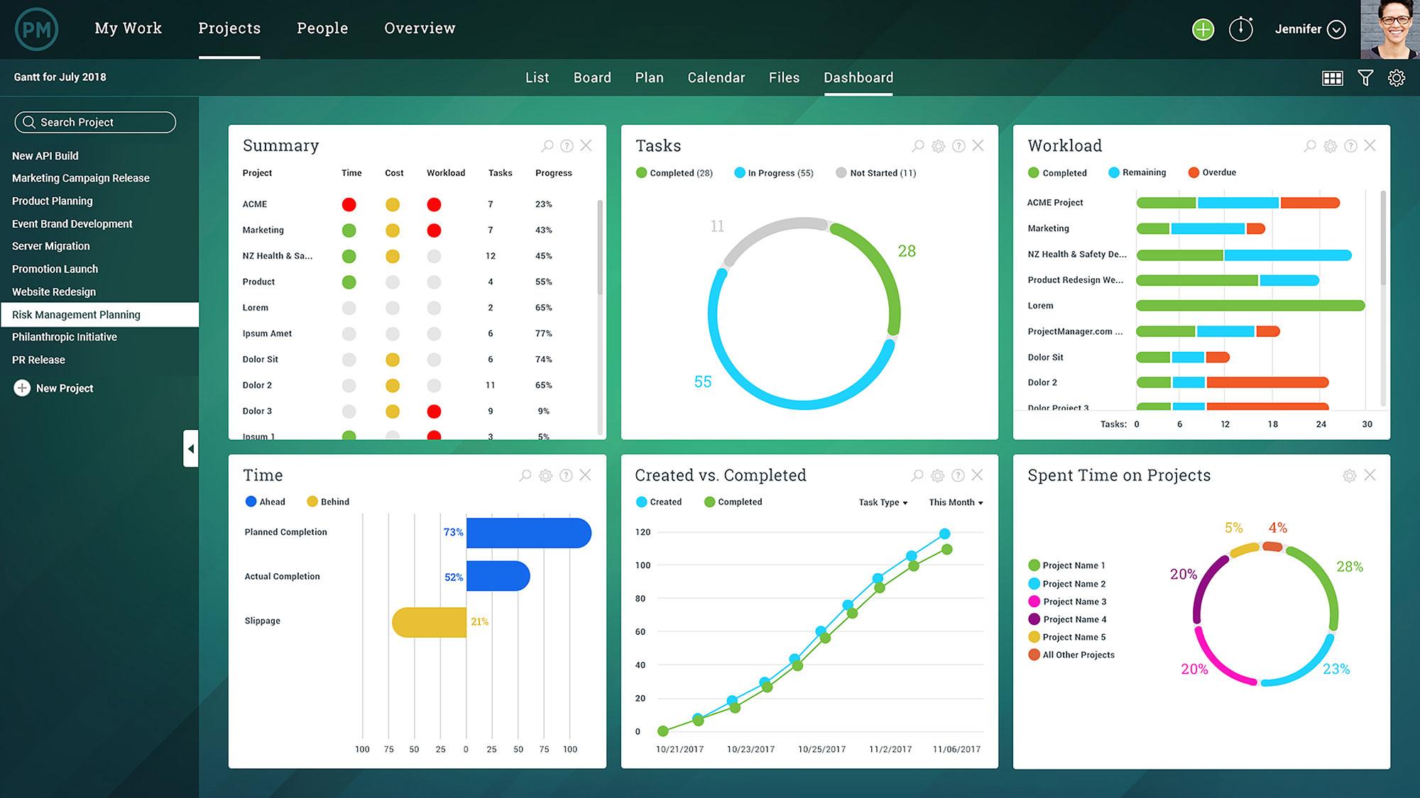 panel de control en tiempo real para informes
