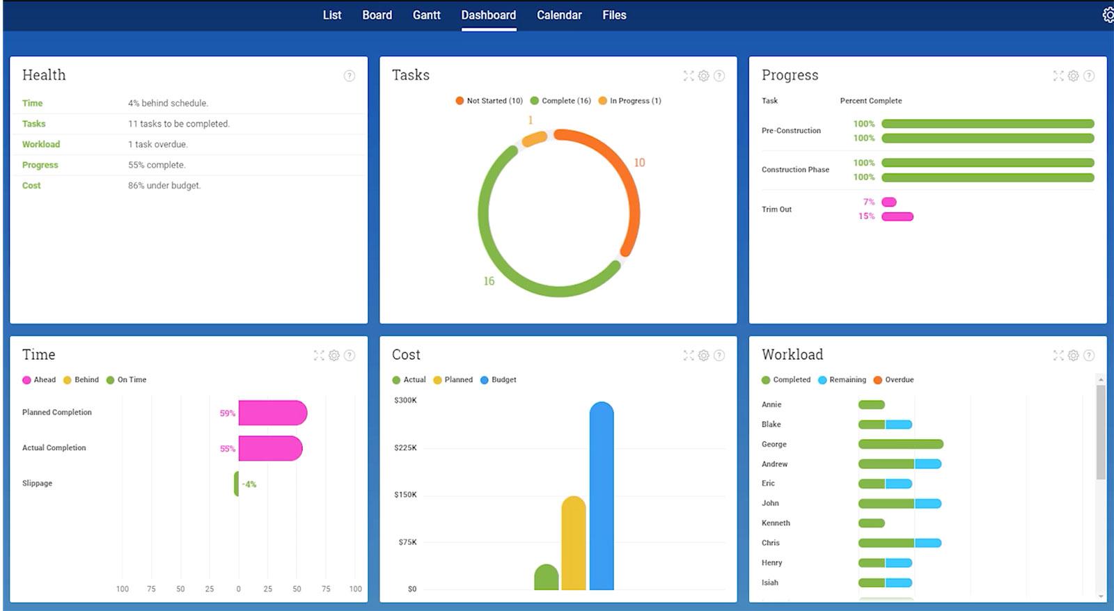 panel de control de proyecto en tiempo real