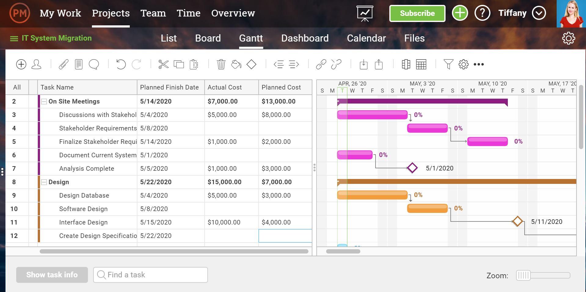 Una captura de pantalla del diagrama de Gantt, con los costos y gastos enumerados en las columnas