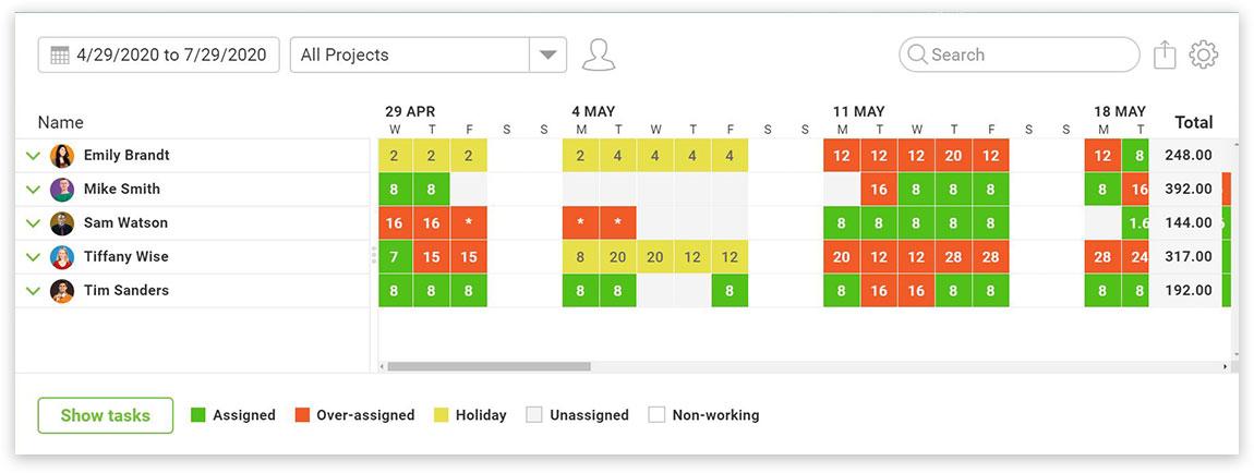 equilibre el trabajo con la página de carga de trabajo