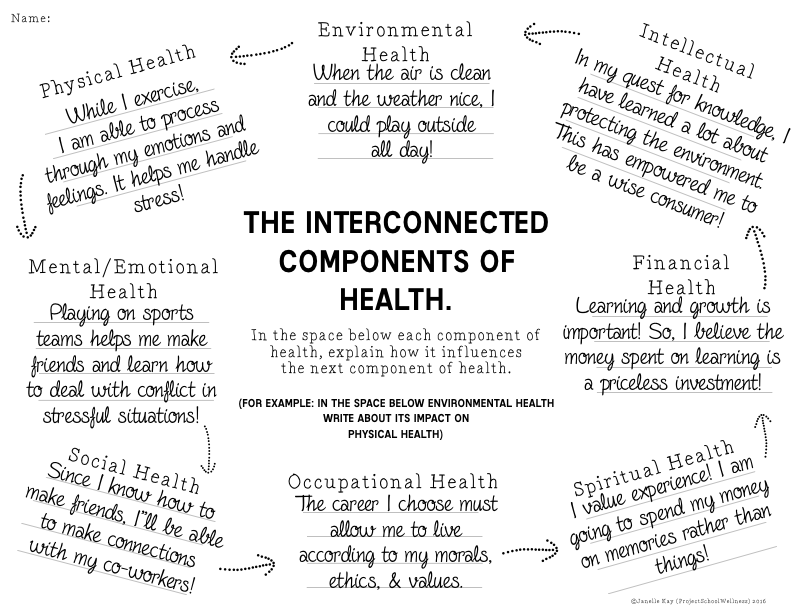 Components Of Health Lesson Plans Part 1 Project School Wellness