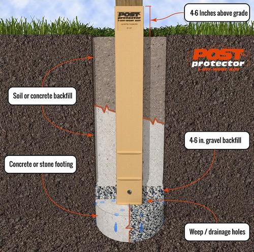 Post Protector In-Ground Post Decay Protection