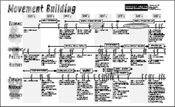 movement timeline