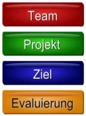 Projektmanagement zu Projektphasen und Projektzielen