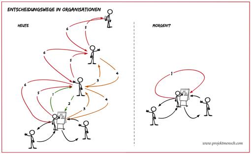 << Entscheidungswege heute und morgen: wo Teams selbst entscheiden können, kommen Projekte besser voran. Wo das nicht der Fall ist, wird das Management zum Flaschenhals. Ganz abgesehen davon, dass jede involvierte Hierarchiestufe zusätzliche Rückfragen und zusätzlichen Klärungsbedarf mit sich bringt, der das Ergebnis der Entscheidung nicht zwingend besser macht. >>
