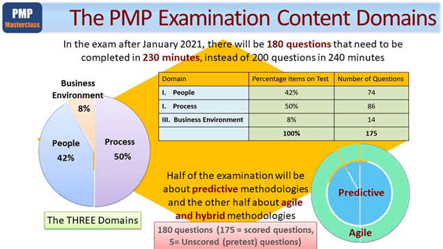 Your Upcoming PMP 2021 Exam Management
