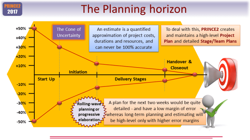 The PRINCE2 Estimation Planning Horizon