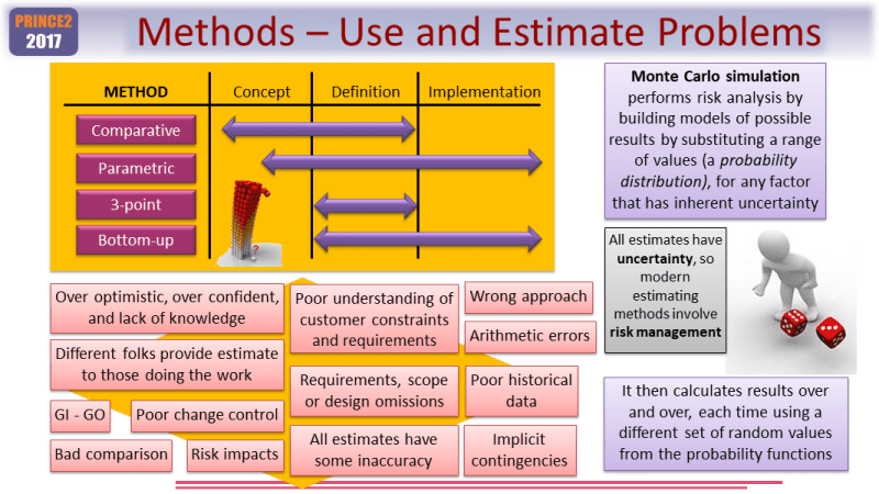Using PRINCE2 Estimating Techniques