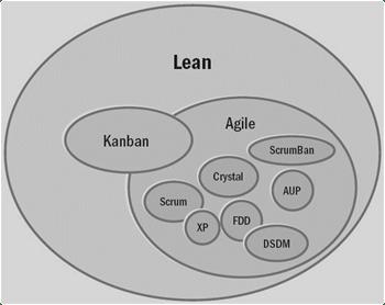 The Lean Agile Kanban Overlay