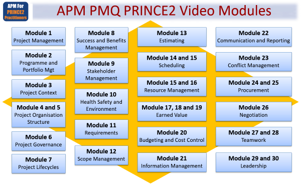 Introduction to APM PMQ for PRINCE2