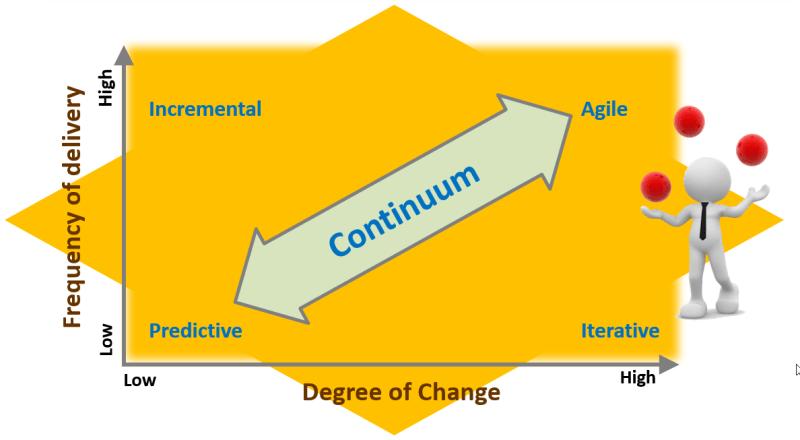 PMBOK 7th Edition predictive adaptive, agile and hybrid