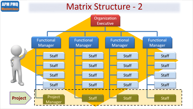 project organizational structures