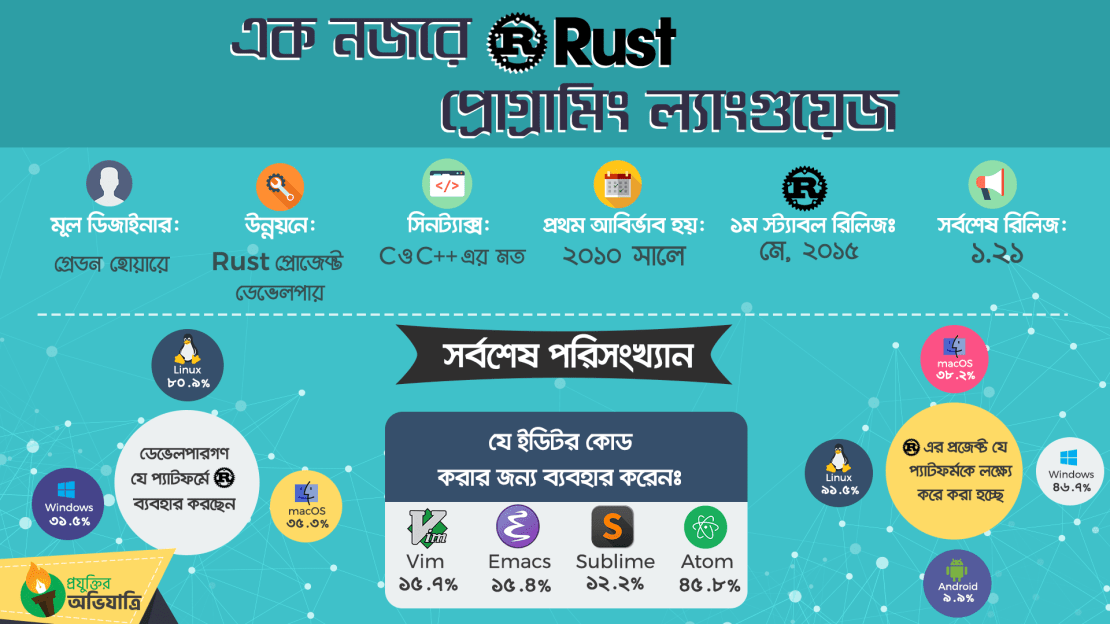 rust programming language infograph