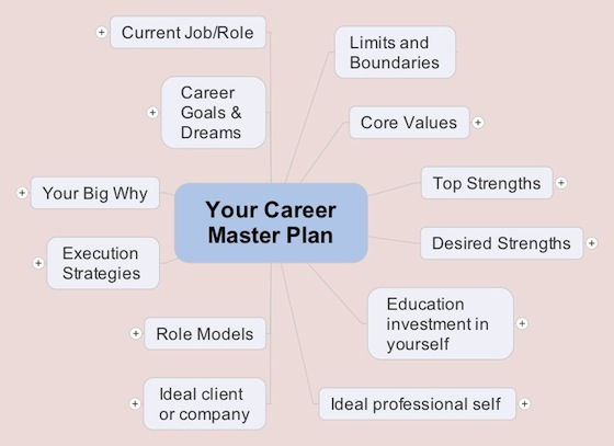 Career-Master-Plan-Mindmap