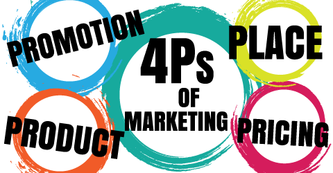 what are the four p s of marketing