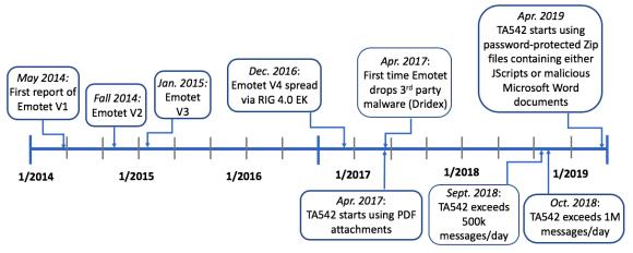 Sí, Emotet sigue siendo una amenaza de malware activo | Avast