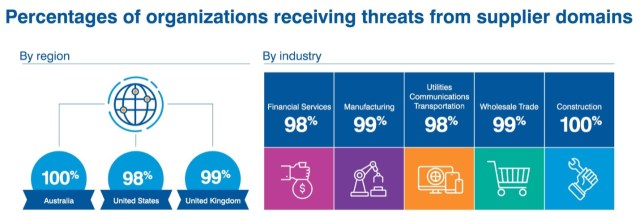 Organization Threats from Suppliers