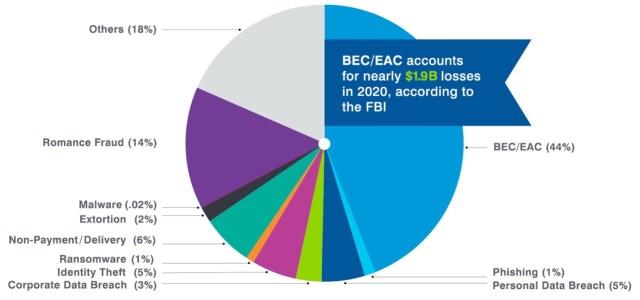 BEC/EAC Accounts