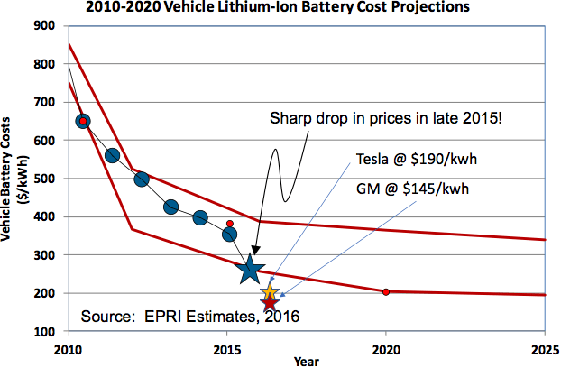 decline in cost of Lithium