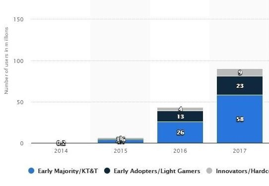 graph of virtual reality users worldwide from 2014 to 2017