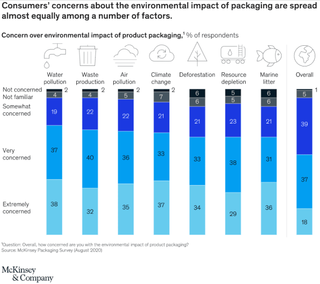 McKinsey Sustainability in Packaging: Inside the Minds of US Consumers Chart