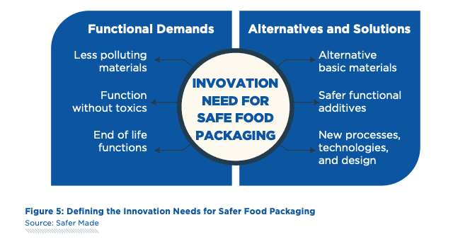 Areas of innovation need for safer food packaging.