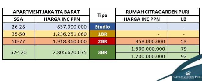Perbandingan luas bangunan apartemen Jakarta Barat VS rumah CitraGarden Puri