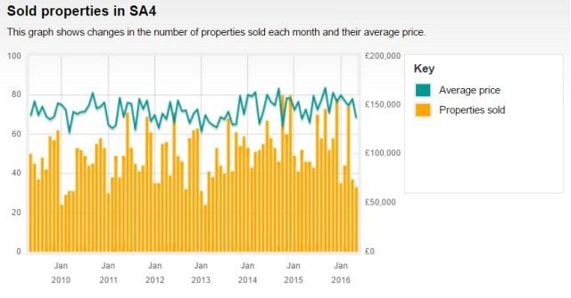 2009 - 2016 Sold Price Data for Swansea SA4 Graph