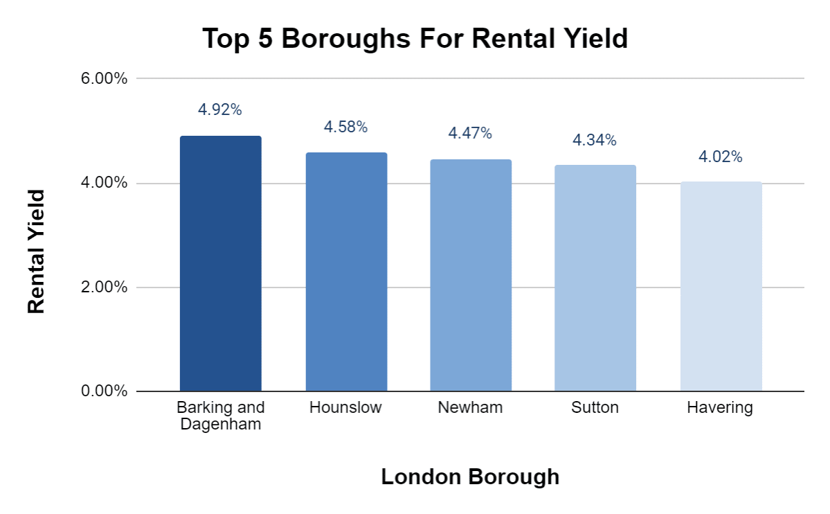 Top 5 London Boroughs for Rental Yield - Property Deals Insight