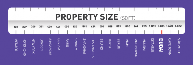 How Many Square Feet can $1 million get you in some of the world's hottest spots?