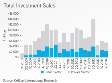 Investment sales by Colliers International