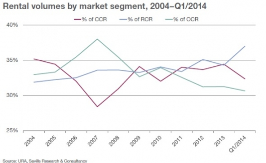 Rental volumes by market segment, 2004–Q1/2014