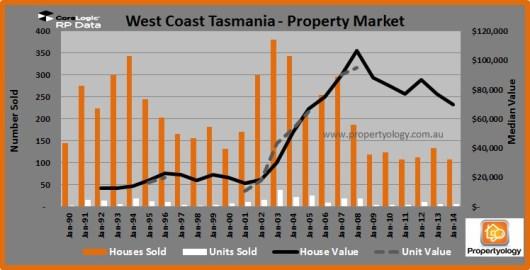 WestCoast_PropertyMarket_1990-2014