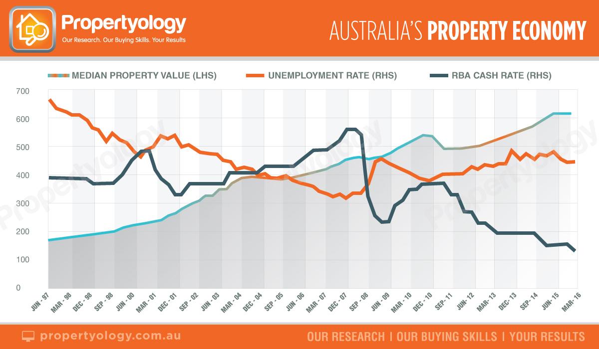 Aust_PropertyEconomy_2015.06