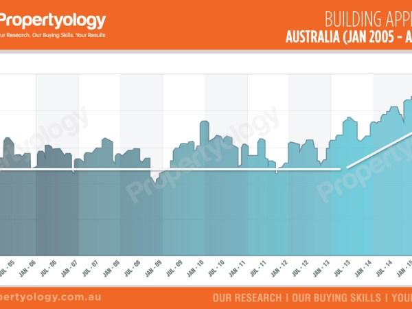 BuildingApprovals_Aust_2005-2015.7