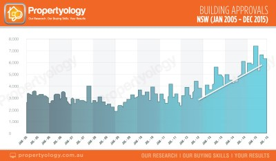 NSW-building-approvals-jan-05---dec-15