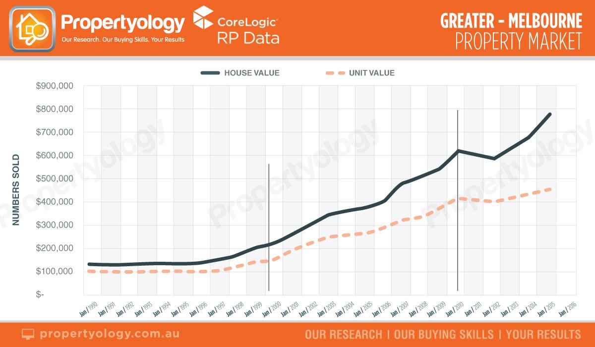 VIC-greater-melbourne-property-market