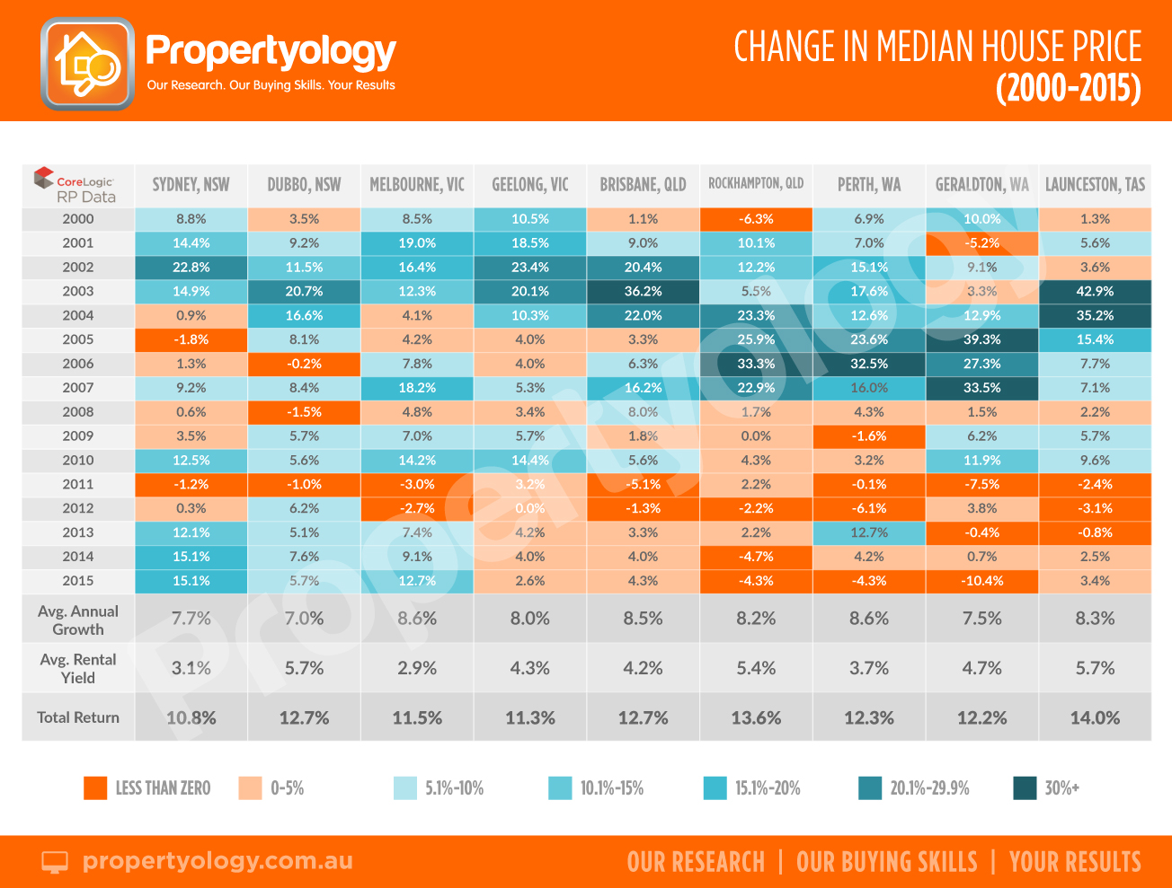 change-median-house-price-with-header