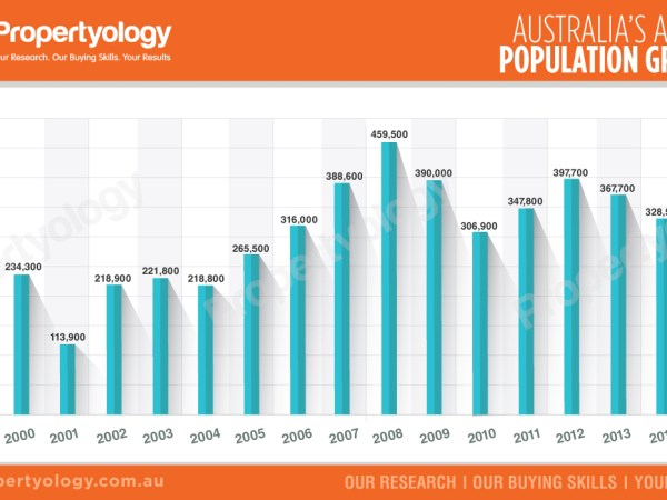 Propertyology australias annual population growth