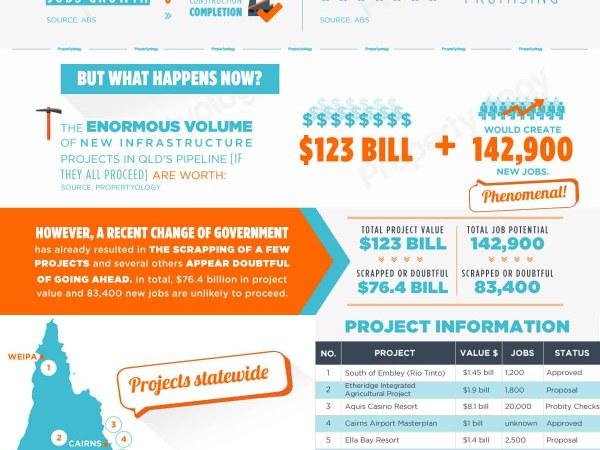 Queensland Property Market: Major Infrastructure Projects