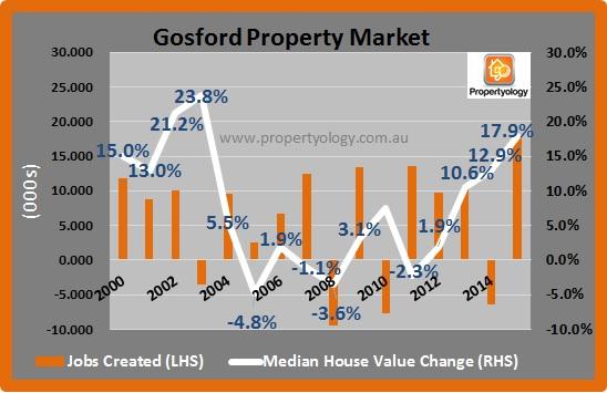Gosford_Jobs-PropertyMarket_2000-2015.08 (1)