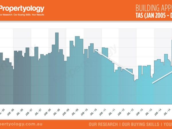 propertyology real estate building approvals tasmania