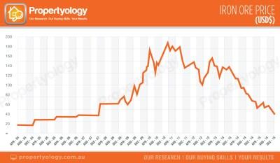 Propertyolgy-WA-Iron-Ore-Price