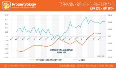 propertyology real estate rising housing demand