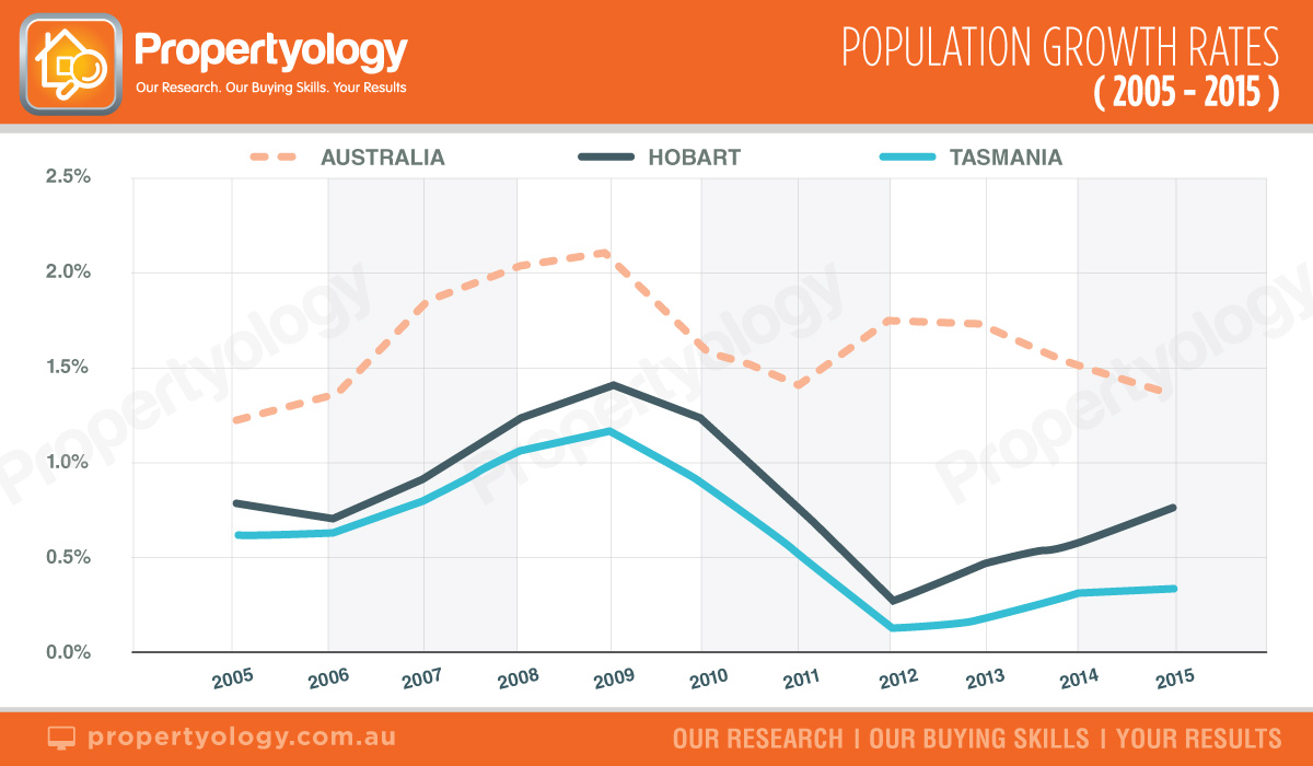 propertyology real estate population growth rate