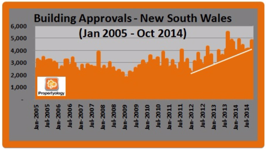 propertyology-sydney-property-market-house-of-cards-building-approvals-nsw-jan-2005-oct-2014