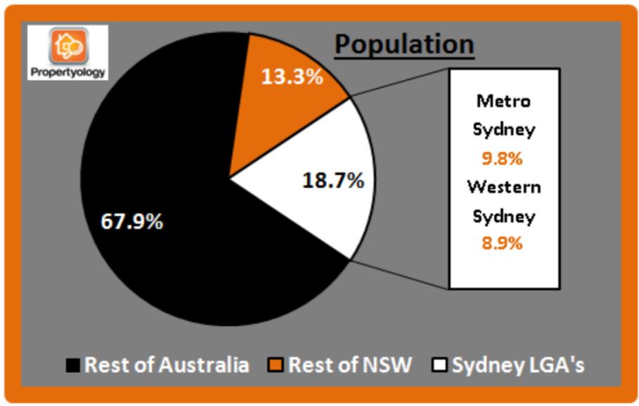 propertyology-sydney-property-market-house-of-cards-nsw-population