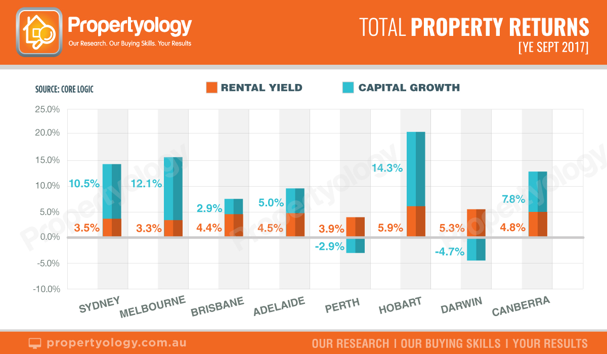 Propertyology: 2018 Market Outlook for Australia